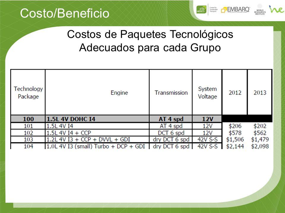 Costo/Beneficio Costos de Paquetes Tecnológicos Adecuados para cada Grupo