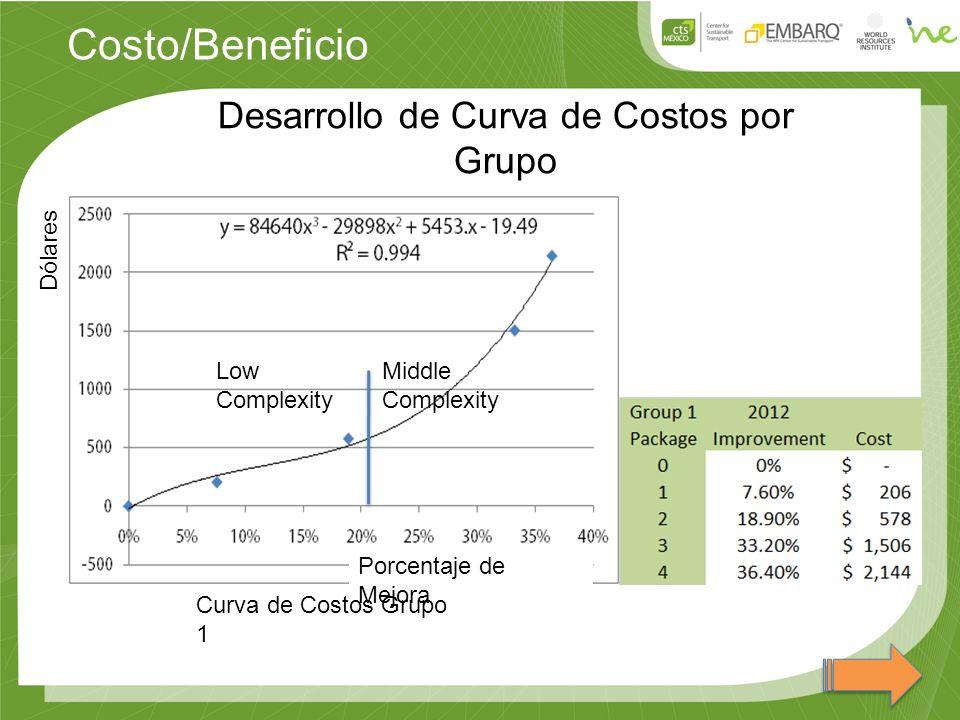 Costo/Beneficio Desarrollo de Curva de Costos por Grupo Curva de Costos Grupo 1 Porcentaje de Mejora Dólares Low Complexity Middle Complexity