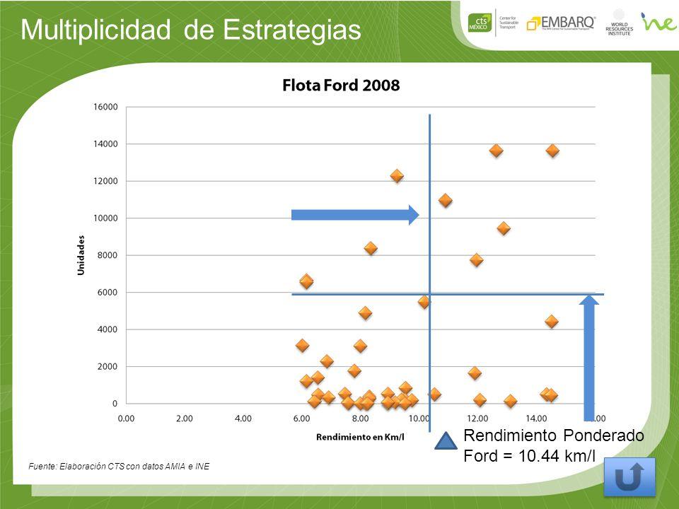 Multiplicidad de Estrategias Fuente: Elaboración CTS con datos AMIA e INE Rendimiento Ponderado Ford = 10.44 km/l