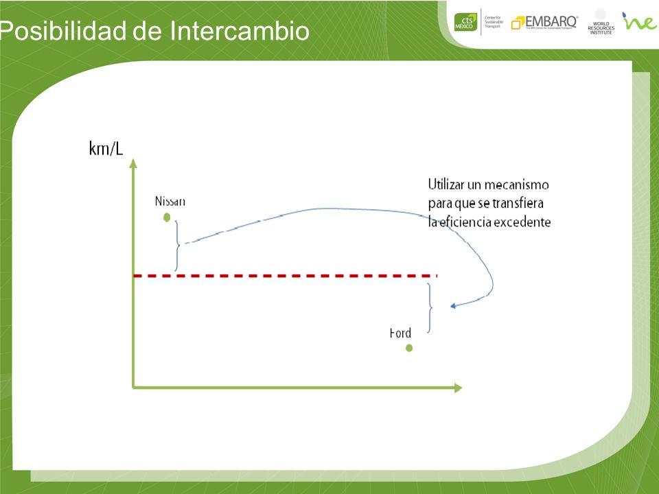 Posibilidad de Intercambio