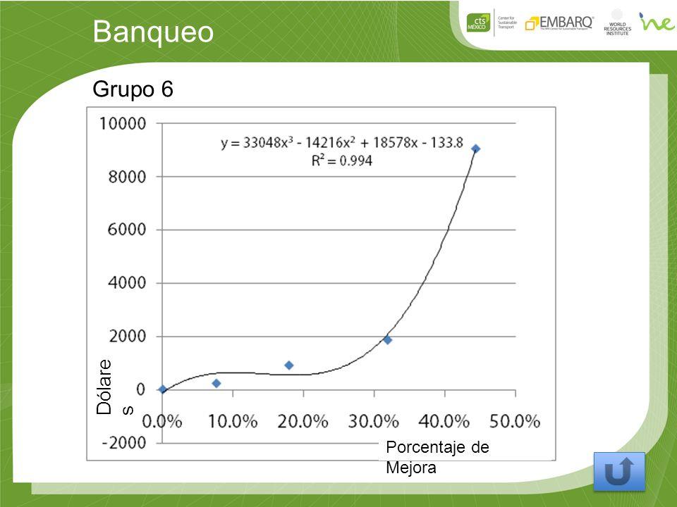 Banqueo Grupo 6 Porcentaje de Mejora Dólare s