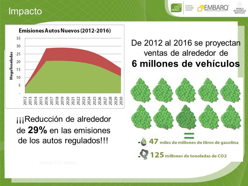 Impacto Source: CTS Mexico ¡¡¡Reducción de alrededor de 29% en las emisiones de los autos regulados!!! De 2012 al 2016 se proyectan ventas de alrededo