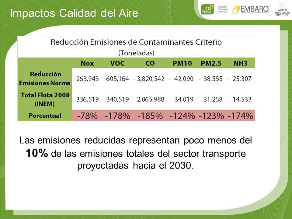 Impactos Calidad del Aire Las emisiones reducidas representan poco menos del 10% de las emisiones totales del sector transporte proyectadas hacia el 2030.