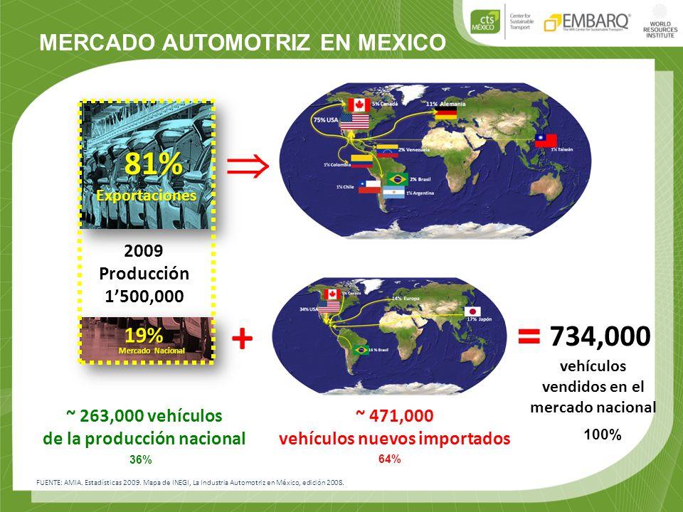 FUENTE: AMIA. Estadísticas 2009. Mapa de INEGI, La Industria Automotriz en México, edición 2008. MERCADO AUTOMOTRIZ EN MEXICO ~ 263,000 vehículos de l