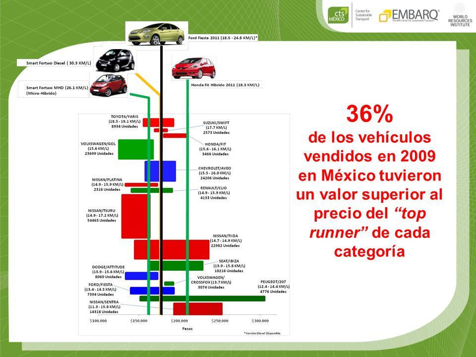36% de los vehículos vendidos en 2009 en México tuvieron un valor superior al precio del top runner de cada categoría