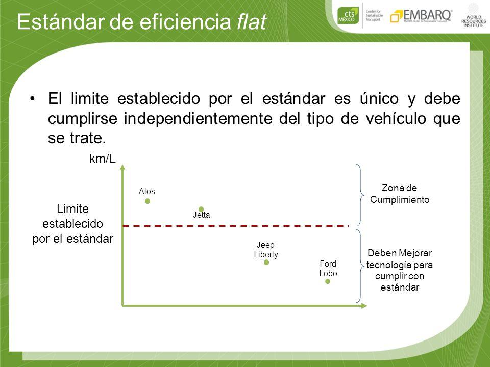 Estándar de eficiencia flat El limite establecido por el estándar es único y debe cumplirse independientemente del tipo de vehículo que se trate. km/L