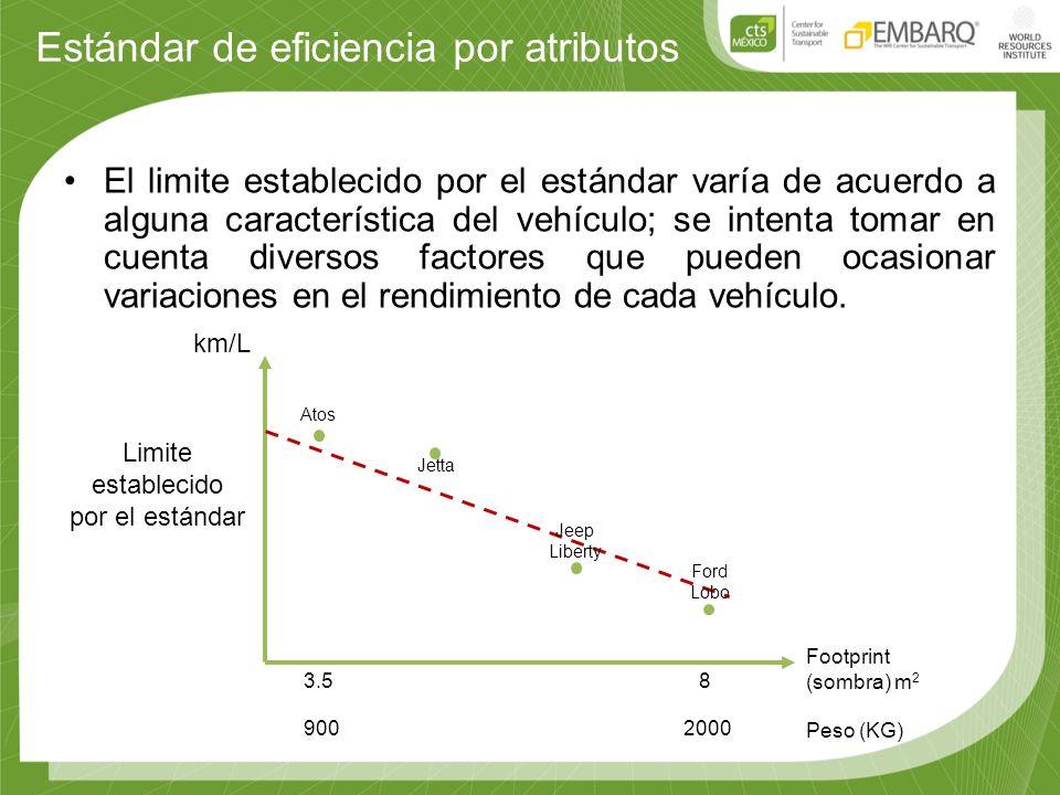 Estándar de eficiencia por atributos El limite establecido por el estándar varía de acuerdo a alguna característica del vehículo; se intenta tomar en