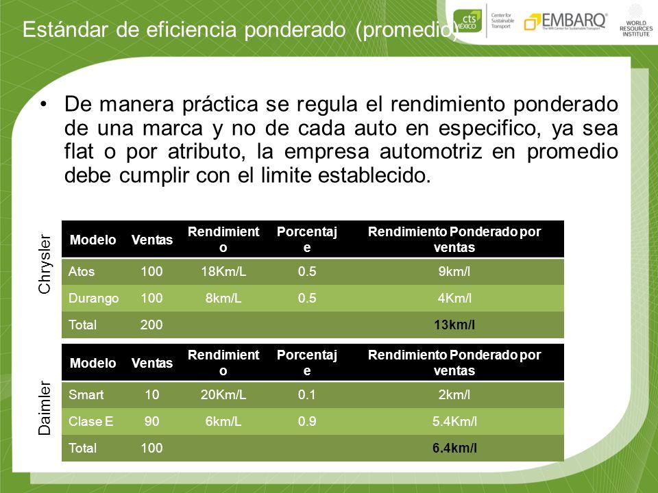 Estándar de eficiencia ponderado (promedio) De manera práctica se regula el rendimiento ponderado de una marca y no de cada auto en especifico, ya sea flat o por atributo, la empresa automotriz en promedio debe cumplir con el limite establecido.
