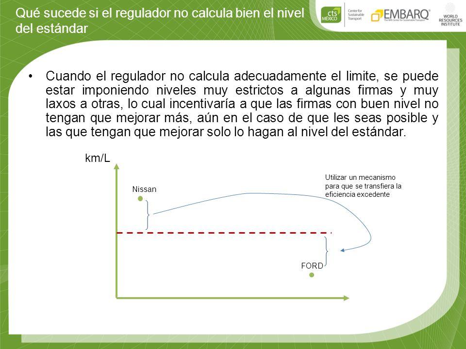 Qué sucede si el regulador no calcula bien el nivel del estándar Cuando el regulador no calcula adecuadamente el limite, se puede estar imponiendo niv