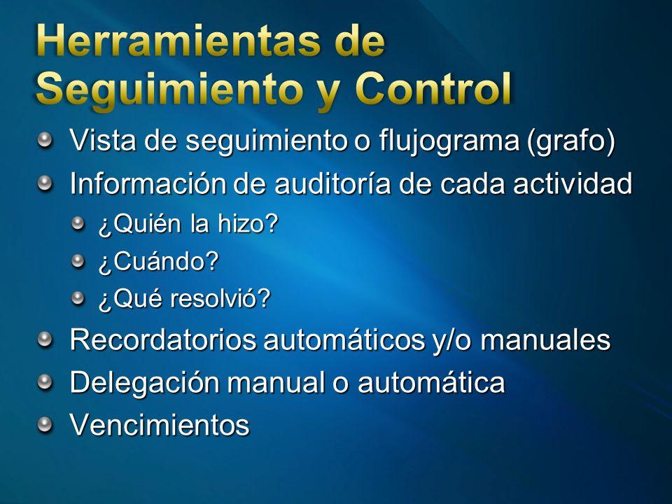 Vista de seguimiento o flujograma (grafo) Información de auditoría de cada actividad ¿Quién la hizo.