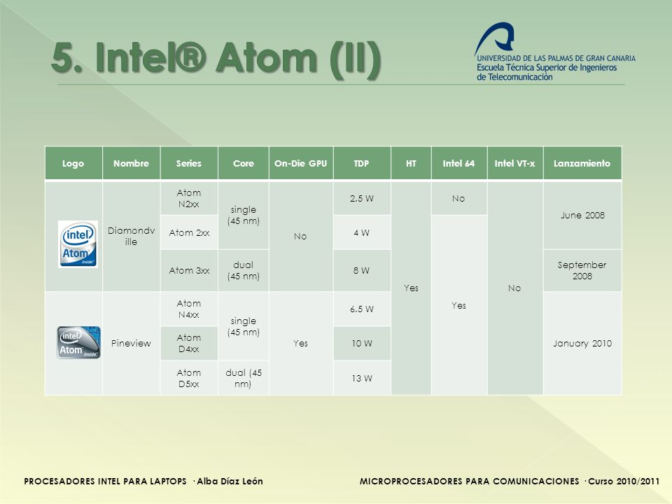 PROCESADORES INTEL PARA LAPTOPS · Alba Díaz LeónMICROPROCESADORES PARA COMUNICACIONES · Curso 2010/2011 LogoNombreSeriesCoreOn-Die GPUTDPHTIntel 64Intel VT-xLanzamiento Diamondv ille Atom N2xx single (45 nm) No 2.5 W Yes No June 2008 Atom 2xx4 W Yes Atom 3xx dual (45 nm) 8 W September 2008 Pineview Atom N4xx single (45 nm) Yes 6.5 W January 2010 Atom D4xx 10 W Atom D5xx dual (45 nm) 13 W