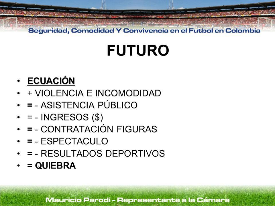 FUTURO ECUACIÓNECUACIÓN + VIOLENCIA E INCOMODIDAD = - ASISTENCIA PÚBLICO = - INGRESOS ($) = - CONTRATACIÓN FIGURAS = - ESPECTACULO = - RESULTADOS DEPO