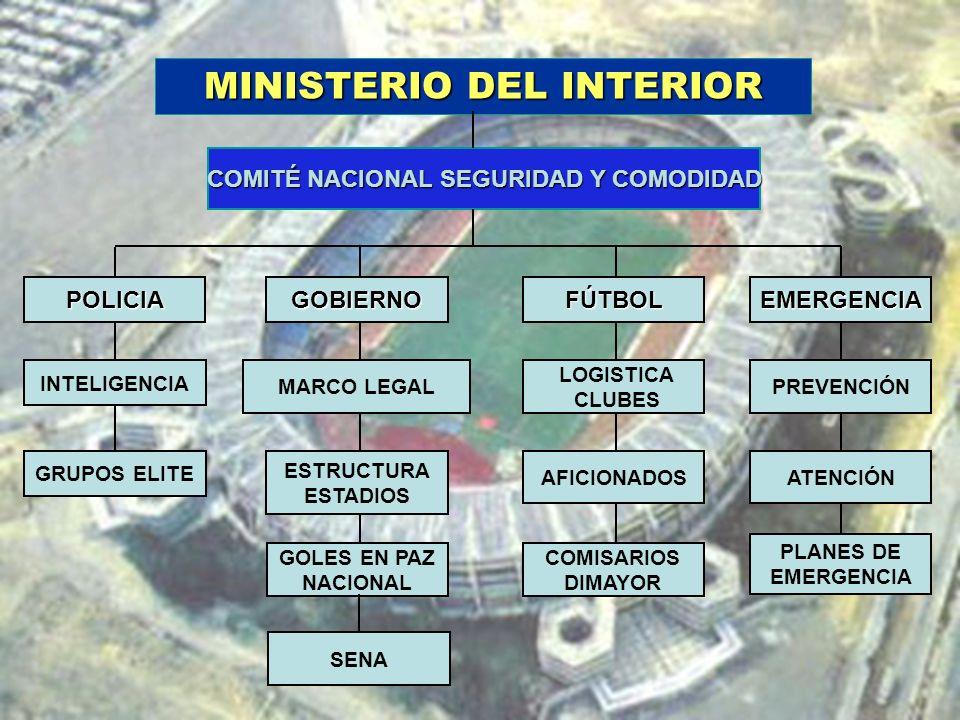 COMITÉ NACIONAL SEGURIDAD Y COMODIDAD POLICIAGOBIERNOFÚTBOLEMERGENCIA MARCO LEGAL INTELIGENCIA GRUPOS ELITE LOGISTICA CLUBES AFICIONADOSATENCIÓN PREVE