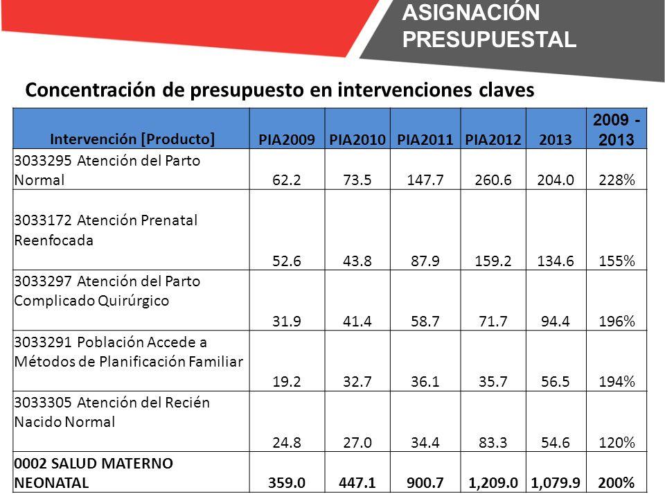 PRESUPUESTO TOTAL PRESUPUESTO FUNCION SALUD ASIGNACIÓN PRESUPUESTAL ASIGNACIÓN DEL PRESUPUESTO VINCULADO A PROGRAMAS PRESUPUESTALES vs GASTO INERCIAL.