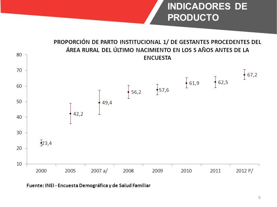 10 INDICADORES DE INSUMO Establecimientos con Disponibilidad de obstetrices en departamentos pobres 2008200920102011