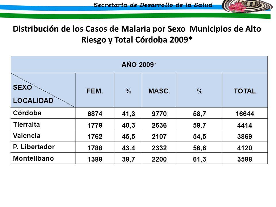 DEPARTAMENTO DE CORDOBA Secretaria de Desarrollo de la Salud Distribución de los Casos de Malaria por Sexo Municipios de Alto Riesgo y Total Córdoba 2