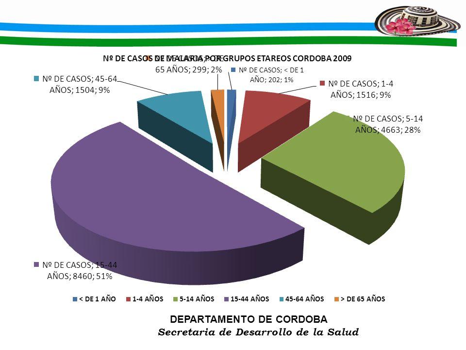 DEPARTAMENTO DE CORDOBA Secretaria de Desarrollo de la Salud