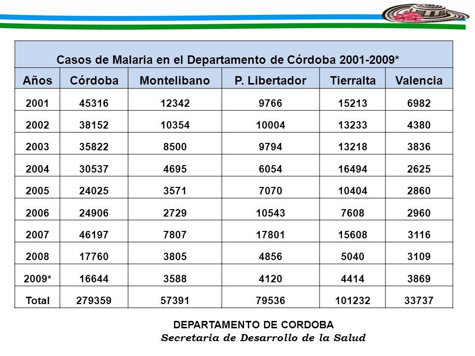 DEPARTAMENTO DE CORDOBA Secretaria de Desarrollo de la Salud Casos de Malaria en el Departamento de Córdoba 2001-2009* AñosCórdobaMontelibanoP. Libert