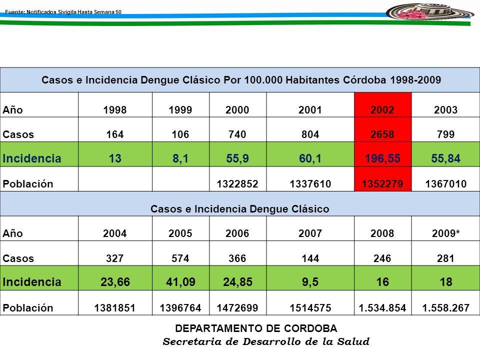 DEPARTAMENTO DE CORDOBA Secretaria de Desarrollo de la Salud Casos e Incidencia Dengue Clásico Por 100.000 Habitantes Córdoba 1998-2009 Año19981999200