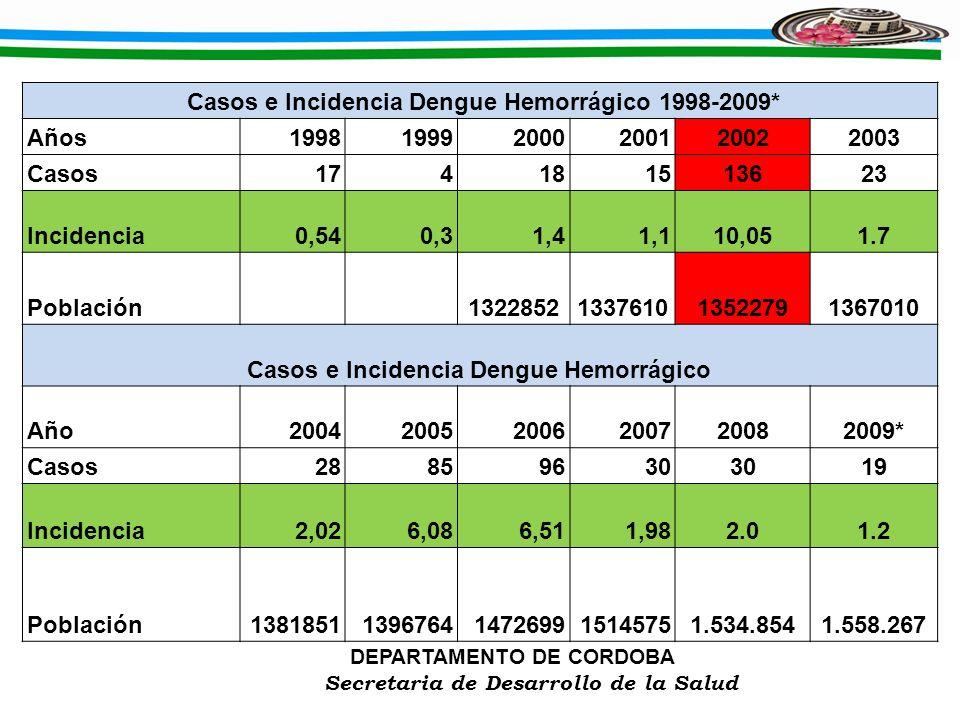 DEPARTAMENTO DE CORDOBA Secretaria de Desarrollo de la Salud Casos e Incidencia Dengue Hemorrágico 1998-2009* Años199819992000200120022003 Casos174181