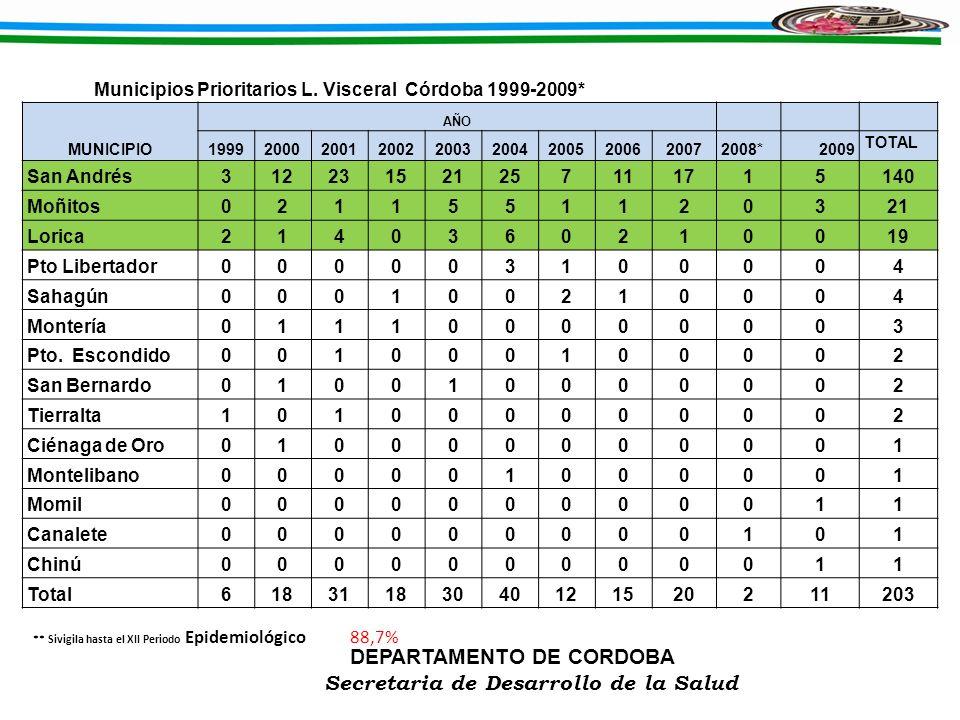 DEPARTAMENTO DE CORDOBA Secretaria de Desarrollo de la Salud Municipios Prioritarios L. Visceral Córdoba 1999-2009* MUNICIPIO AÑO 19992000200120022003