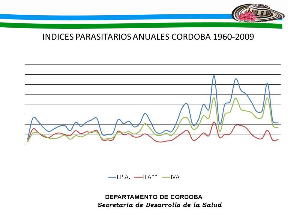 DEPARTAMENTO DE CORDOBA Secretaria de Desarrollo de la Salud INDICES PARASITARIOS ANUALES CORDOBA 1960-2009