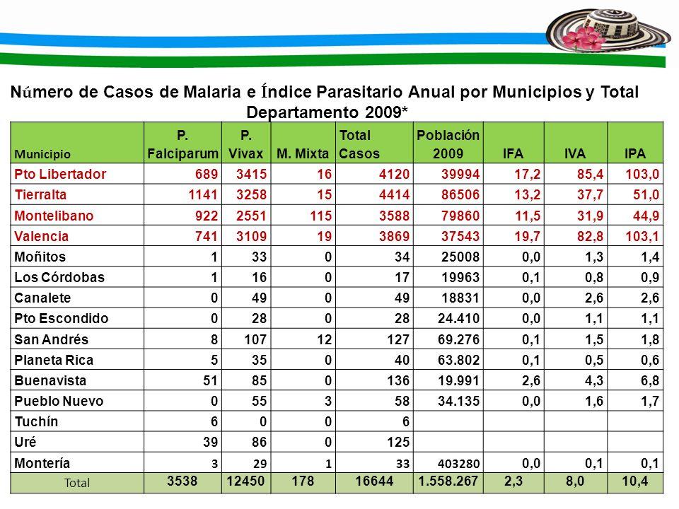 Municipio P. Falciparum P. VivaxM. Mixta Total Casos Población 2009IFAIVAIPA Pto Libertador68934151641203999417,285,4103,0 Tierralta114132581544148650