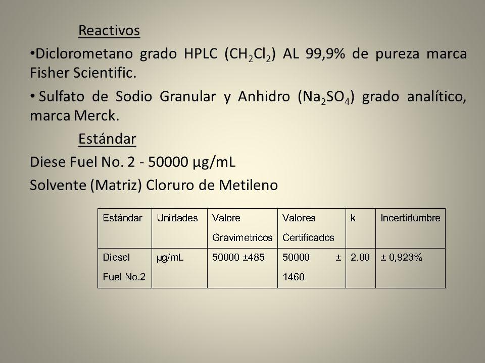 Reactivos Diclorometano grado HPLC (CH 2 Cl 2 ) AL 99,9% de pureza marca Fisher Scientific. Sulfato de Sodio Granular y Anhidro (Na 2 SO 4 ) grado ana