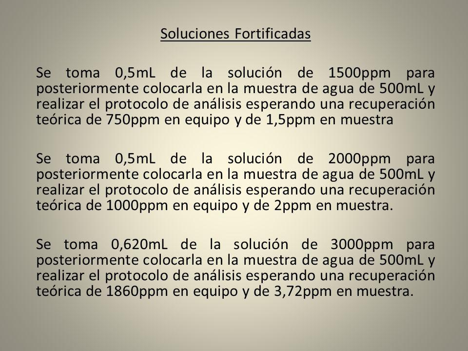 Soluciones Fortificadas Se toma 0,5mL de la solución de 1500ppm para posteriormente colocarla en la muestra de agua de 500mL y realizar el protocolo d