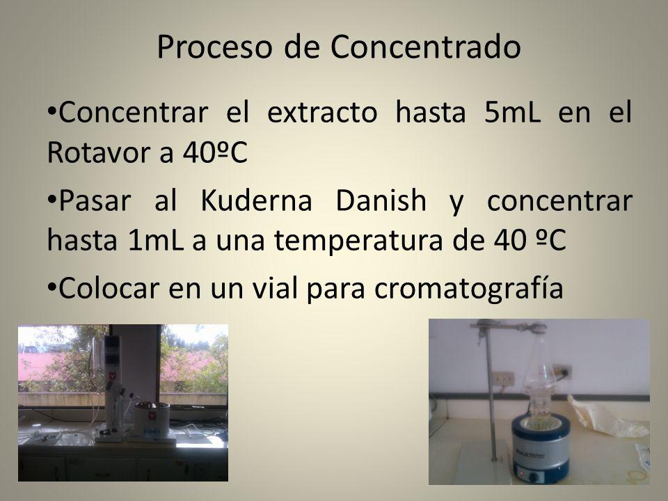 Proceso de Concentrado Concentrar el extracto hasta 5mL en el Rotavor a 40ºC Pasar al Kuderna Danish y concentrar hasta 1mL a una temperatura de 40 ºC