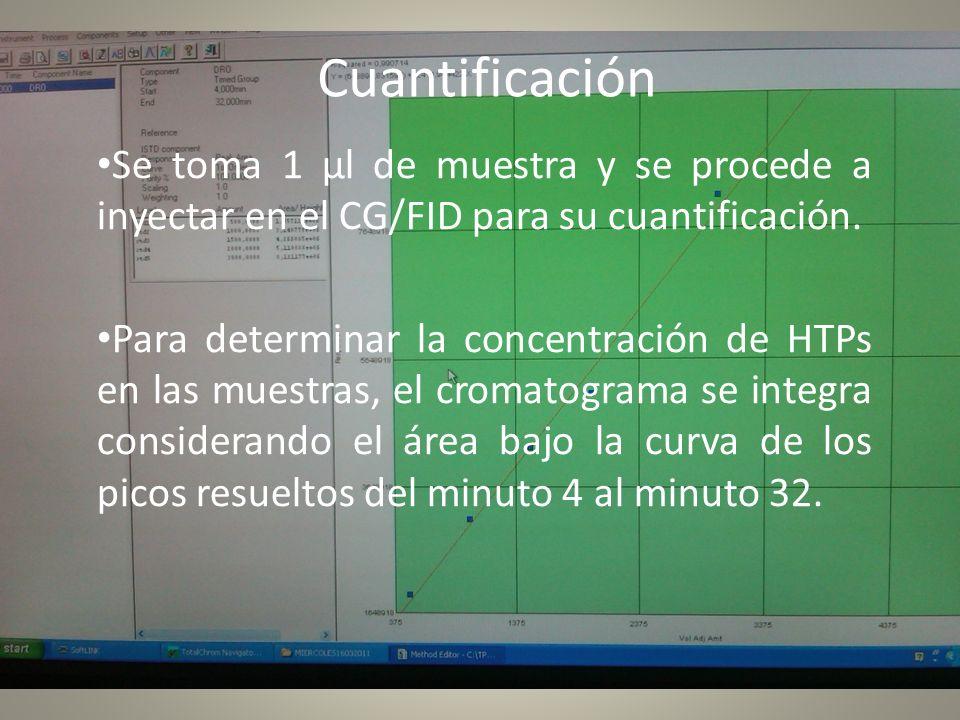 Cuantificación Se toma 1 µl de muestra y se procede a inyectar en el CG/FID para su cuantificación. Para determinar la concentración de HTPs en las mu