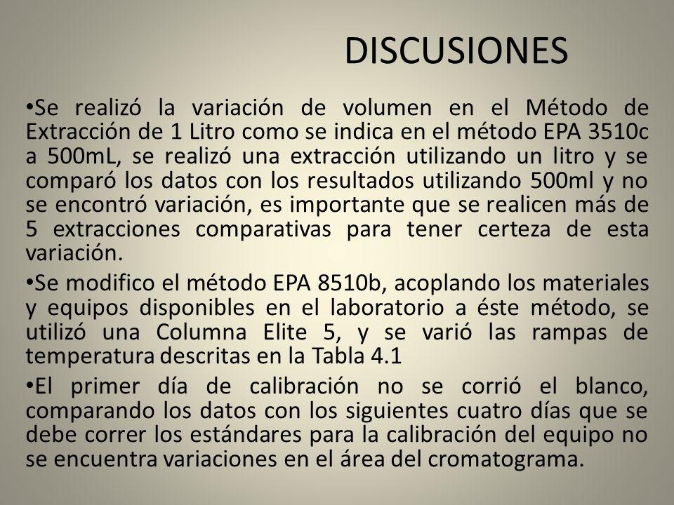 DISCUSIONES Se realizó la variación de volumen en el Método de Extracción de 1 Litro como se indica en el método EPA 3510c a 500mL, se realizó una ext