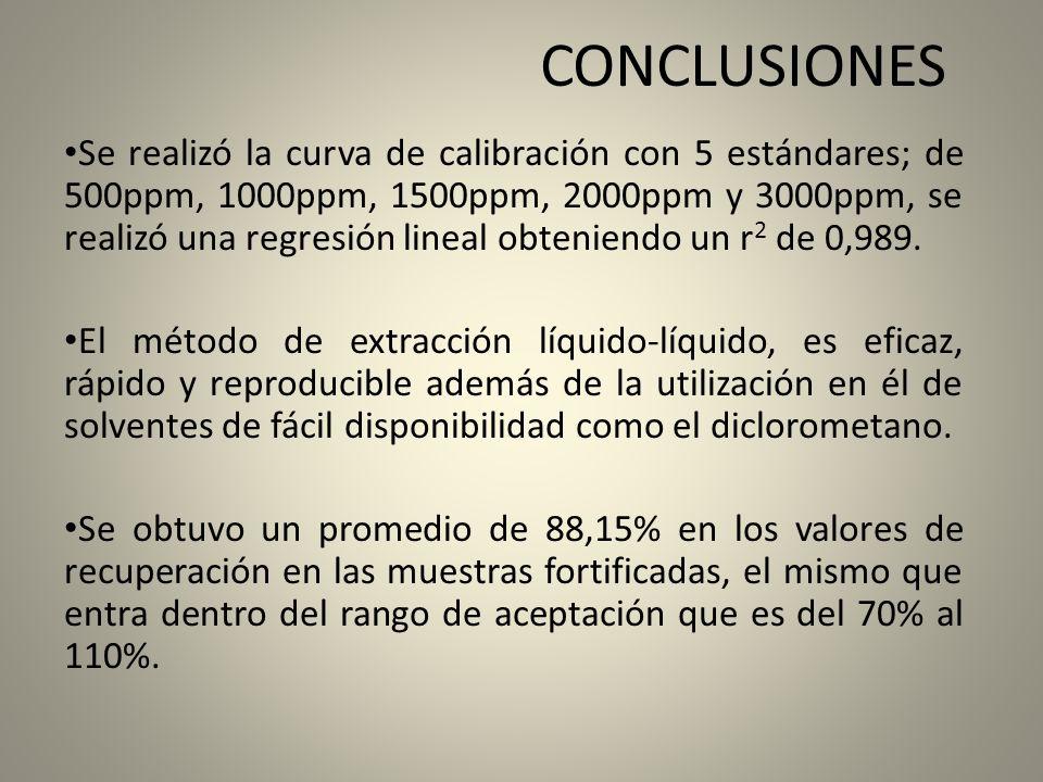 CONCLUSIONES Se realizó la curva de calibración con 5 estándares; de 500ppm, 1000ppm, 1500ppm, 2000ppm y 3000ppm, se realizó una regresión lineal obte