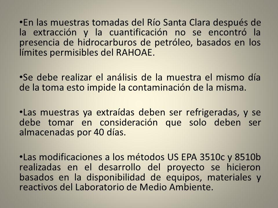 En las muestras tomadas del Río Santa Clara después de la extracción y la cuantificación no se encontró la presencia de hidrocarburos de petróleo, bas