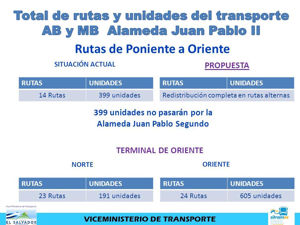 RUTASUNIDADES 14 Rutas399 unidades RUTASUNIDADES Redistribución completa en rutas alternas SITUACIÓN ACTUAL PROPUESTA Rutas de Poniente a Oriente 399
