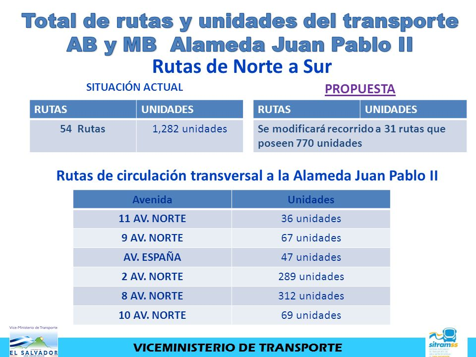 RUTASUNIDADES 54 Rutas1,282 unidades RUTASUNIDADES Se modificará recorrido a 31 rutas que poseen 770 unidades SITUACIÓN ACTUAL PROPUESTA Rutas de Nort