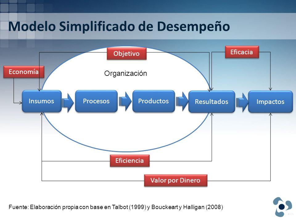 Modelo Simplificado de Desempeño Organización Insumos Procesos Resultados Impactos Eficacia Eficiencia Valor por Dinero Economía Productos Objetivo Fu