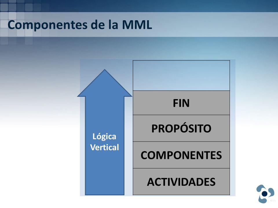 Componentes de la MML FIN PROPÓSITO COMPONENTES ACTIVIDADES Lógica Vertical