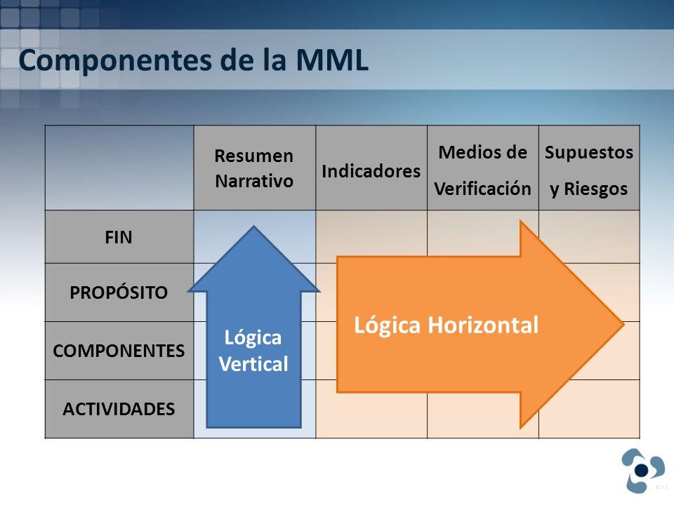 Componentes de la MML Resumen Narrativo Indicadores Medios de Verificación Supuestos y Riesgos FIN PROPÓSITO COMPONENTES ACTIVIDADES Lógica Vertical L