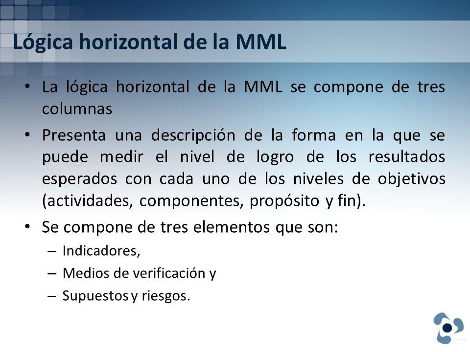Lógica horizontal de la MML La lógica horizontal de la MML se compone de tres columnas Presenta una descripción de la forma en la que se puede medir e