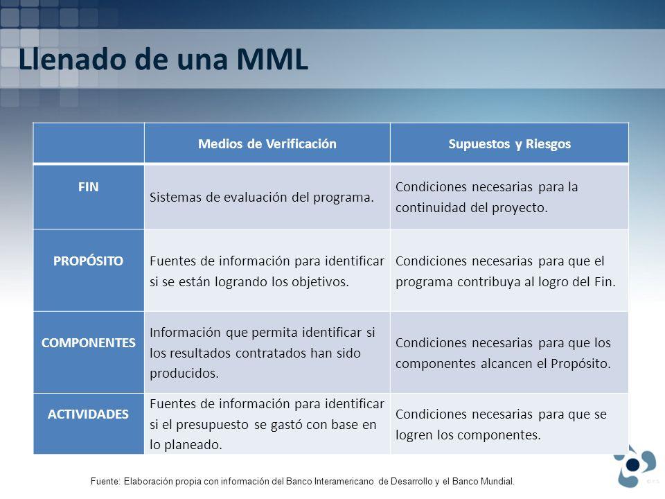 Llenado de una MML Medios de VerificaciónSupuestos y Riesgos FIN Sistemas de evaluación del programa. Condiciones necesarias para la continuidad del p