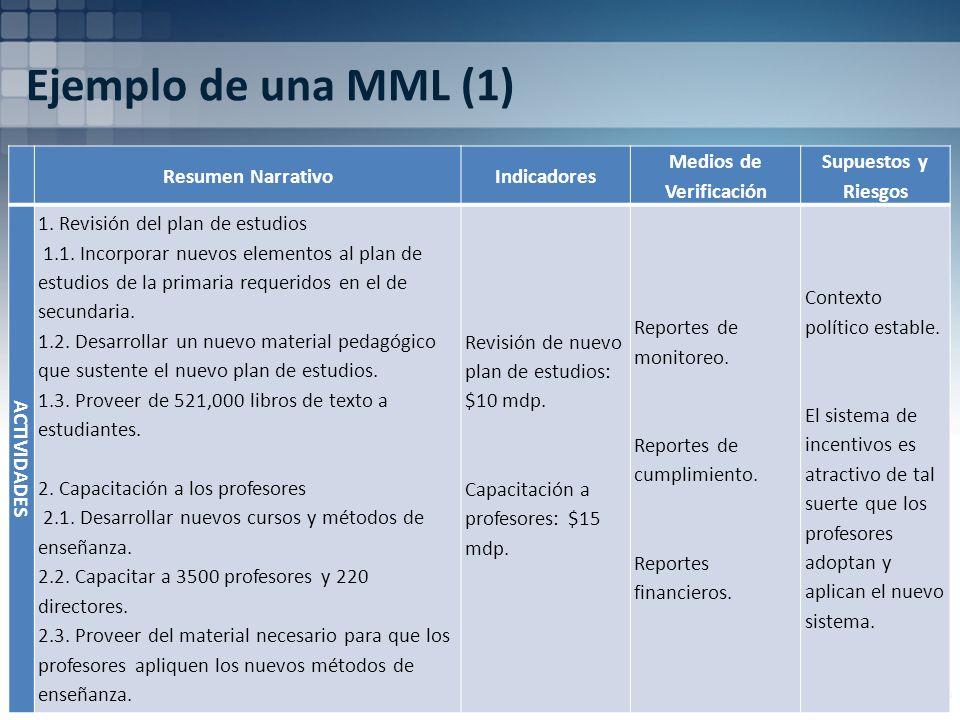 Ejemplo de una MML (1) Resumen NarrativoIndicadores Medios de Verificación Supuestos y Riesgos ACTIVIDADES 1. Revisión del plan de estudios 1.1. Incor
