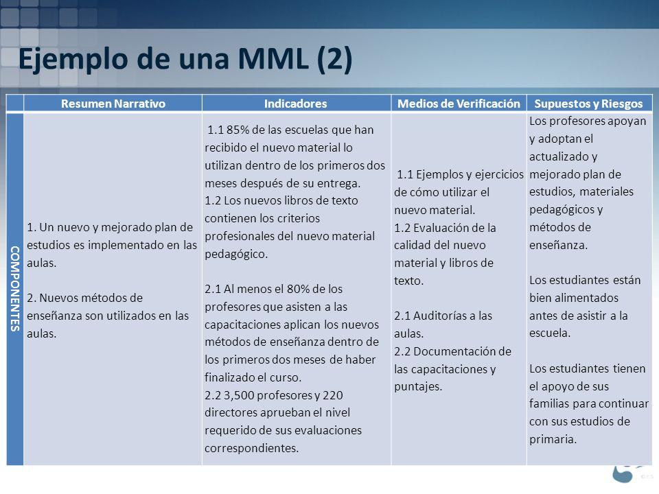 Ejemplo de una MML (2) Resumen NarrativoIndicadoresMedios de VerificaciónSupuestos y Riesgos COMPONENTES 1. Un nuevo y mejorado plan de estudios es im
