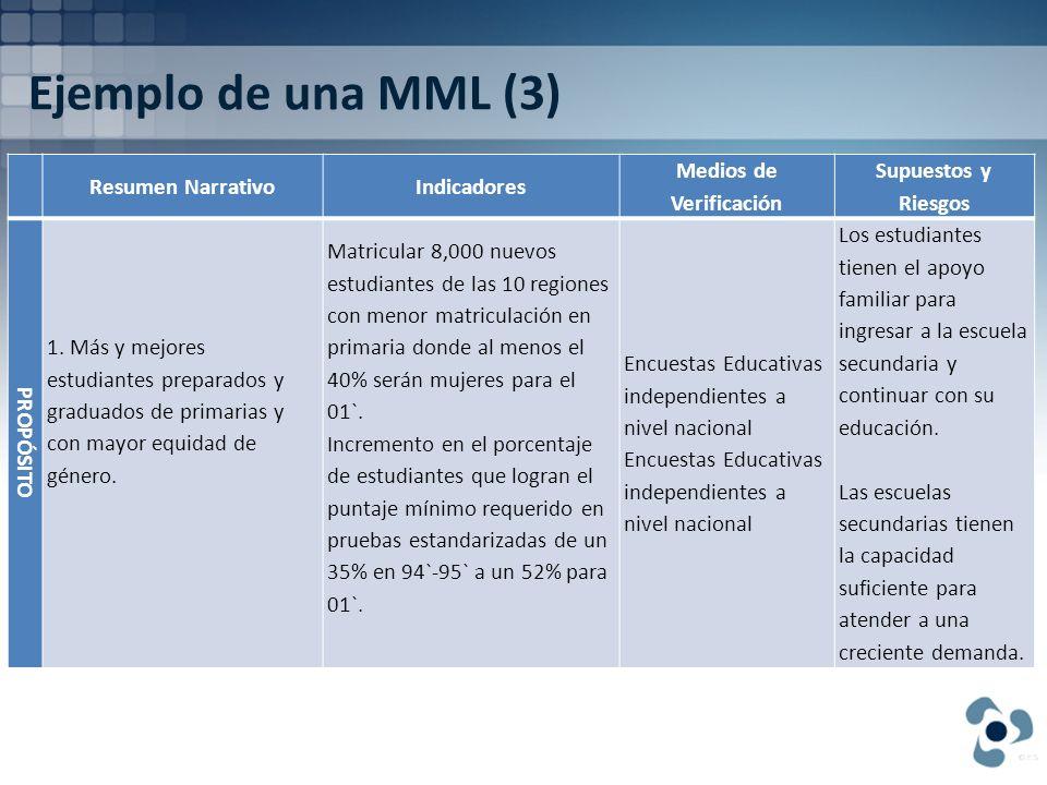 Ejemplo de una MML (3) Resumen NarrativoIndicadores Medios de Verificación Supuestos y Riesgos PROPÓSITO 1. Más y mejores estudiantes preparados y gra
