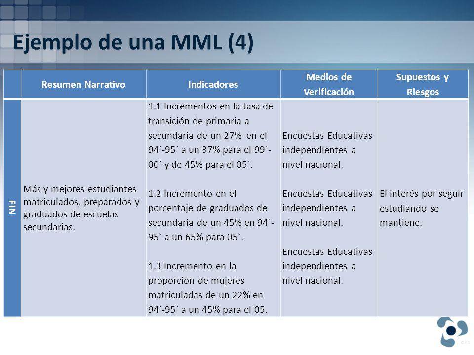 Ejemplo de una MML (4) Resumen NarrativoIndicadores Medios de Verificación Supuestos y Riesgos FIN Más y mejores estudiantes matriculados, preparados