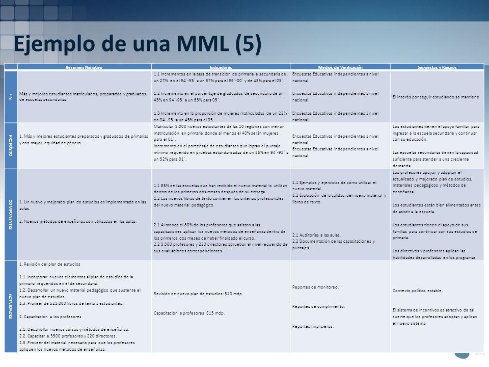 Ejemplo de una MML (5) Resumen NarrativoIndicadoresMedios de VerificaciónSupuestos y Riesgos FIN Más y mejores estudiantes matriculados, preparados y
