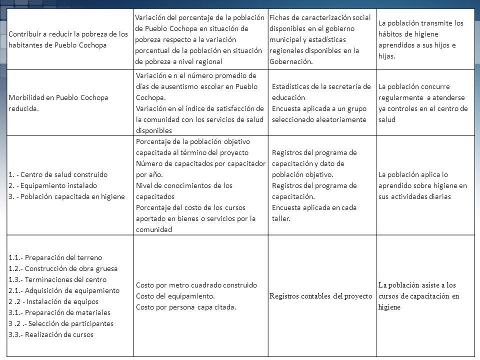 Contribuir a reducir la pobreza de los habitantes de Pueblo Cochopa Variación del porcentaje de la población de Pueblo Cochopa en situación de pobreza