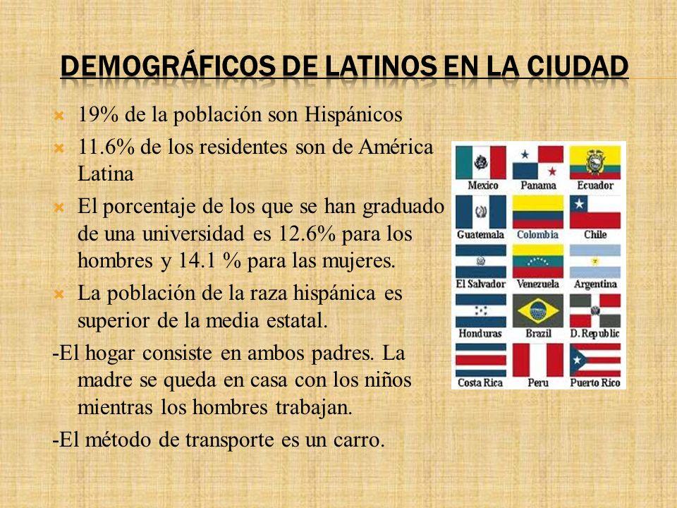 19% de la población son Hispánicos 11.6% de los residentes son de América Latina El porcentaje de los que se han graduado de una universidad es 12.6% para los hombres y 14.1 % para las mujeres.