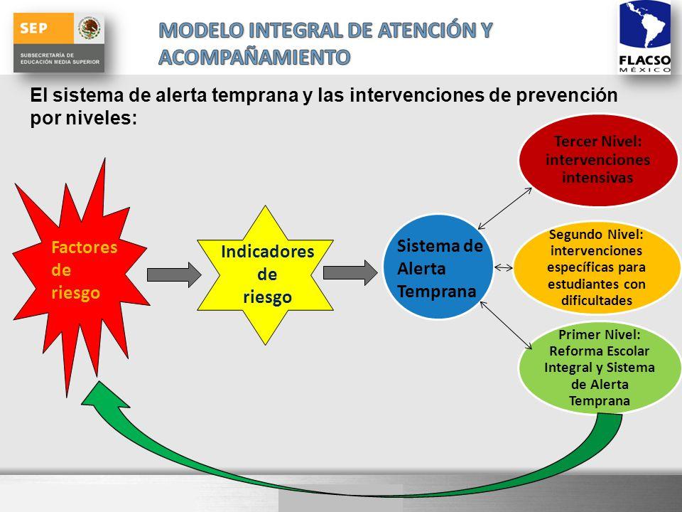 Here comes your footer El sistema de alerta temprana y las intervenciones de prevención por niveles: Factores de riesgo Indicadores de riesgo Sistema