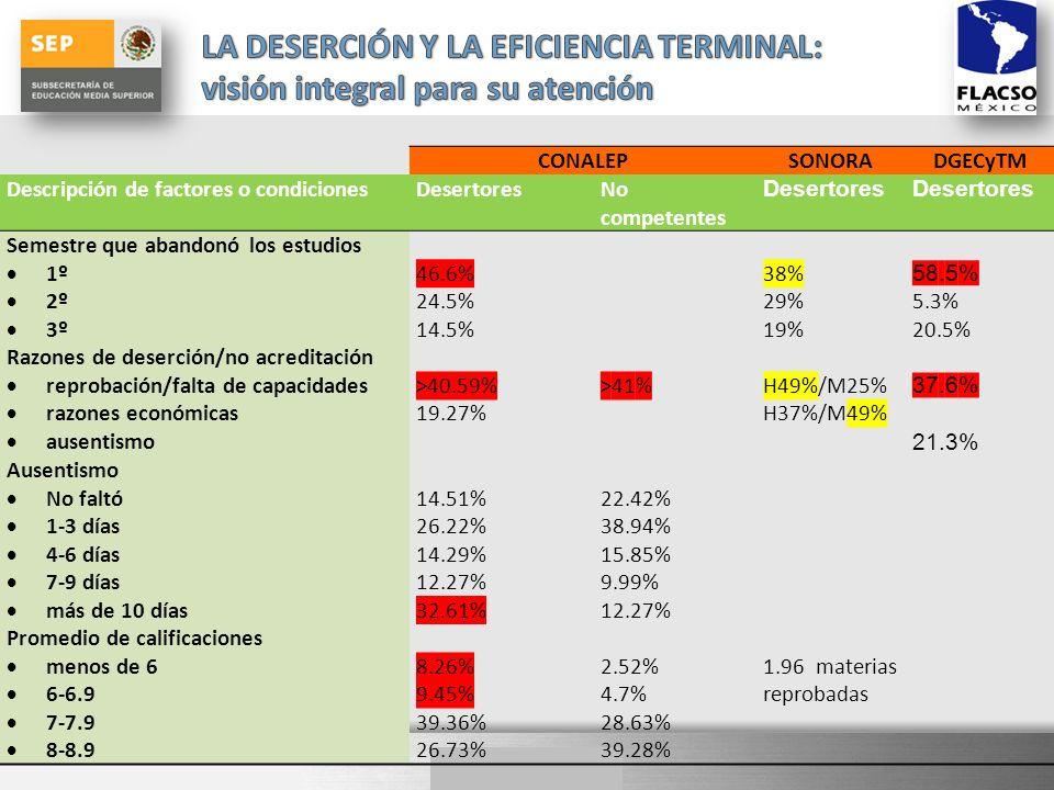 CONALEPSONORADGECyTM Descripción de factores o condicionesDesertoresNo competentes Desertores Semestre que abandonó los estudios 1º 2º 3º 46.6% 24.5% 14.5% 38% 29% 19% 58.5% 5.3% 20.5% Razones de deserción/no acreditación reprobación/falta de capacidades razones económicas ausentismo >40.59% 19.27% >41%H49%/M25% H37%/M49% 37.6% 21.3% Ausentismo No faltó 1-3 días 4-6 días 7-9 días más de 10 días 14.51% 26.22% 14.29% 12.27% 32.61% 22.42% 38.94% 15.85% 9.99% 12.27% Promedio de calificaciones menos de 6 6-6.9 7-7.9 8-8.9 8.26% 9.45% 39.36% 26.73% 2.52% 4.7% 28.63% 39.28% 1.96 materias reprobadas